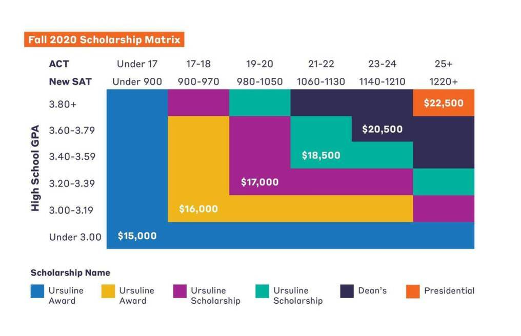 Fall 2020 Scholarship Matrix
