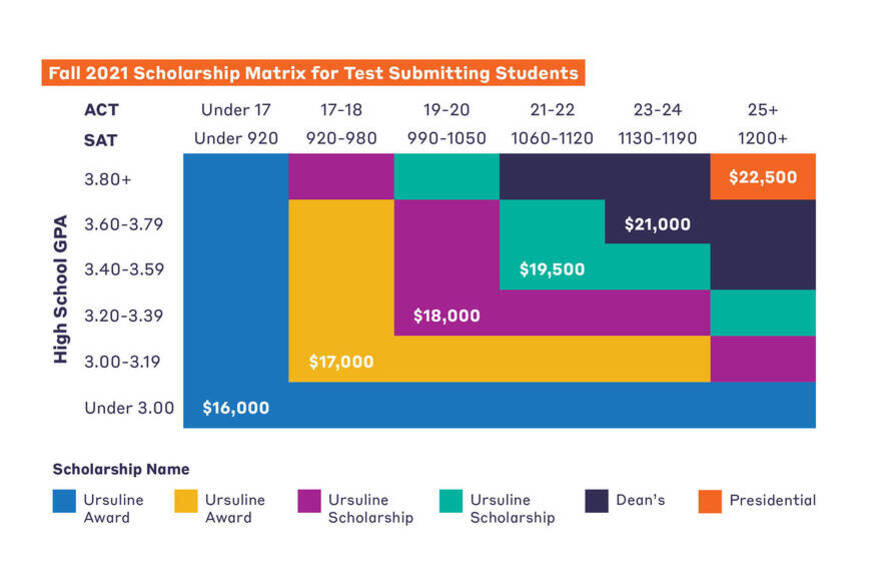 Fall 2021 Scholarship Matrix for Test Submitting Students